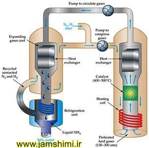 جزوه آموزشی شیمی4 مبحث اثر دما بر فرایند هابر