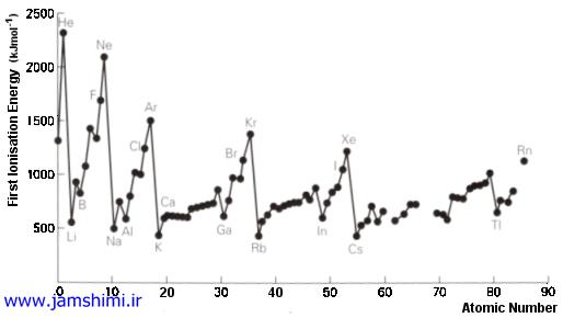 نمودار اولین انرژی یونش عناصر