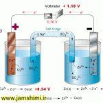 نیروی الکتروموتوری سلول الکتروشیمیایی