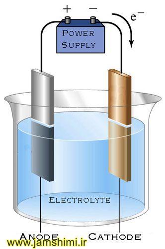 دانلود پاورپوینت سلول های الکتروشیمیایی