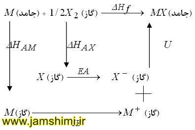 قانون هس و محاسبه آنتالپی واکنش