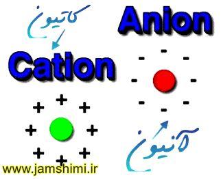 آموزش نوشتن فرمول شیمیایی ترکیبات یونی