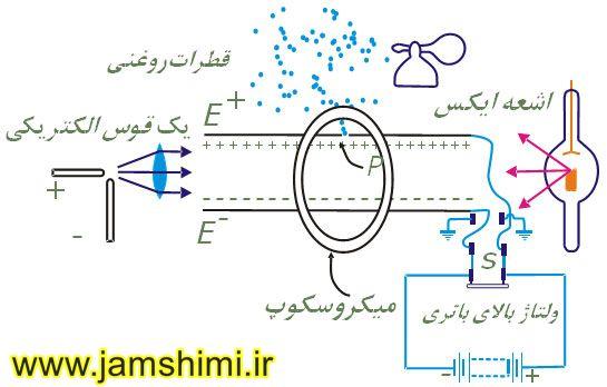 محاسبات میلیکان برای اندازه گیری بار الکترون
