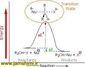 ساز وکار واکنش های شیمیایی