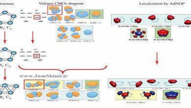 دانلود مقاله بررسی آروماتیسیتی ترکیبات با استفاده از NICS و گوسین