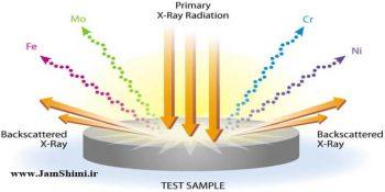 دانلود جزوه آموزش آنالیز مواد با فلورسانس پرتو ایکس XRF