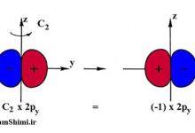 دیاگرام و روش تعیین گروه نقطه ای در شیمی معدنی