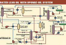 بررسی تاثیر دبی Lean Oil بر جذب ال پی جی از گاز طبیعی در فرایند بازیابی NGL