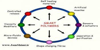 دانلود مقاله شیمی پلیمرهای هوشمند و خود ترمیم کننده