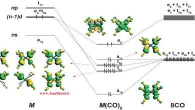 شیمیدان ها نشان دادند که قاعده 18 الکترونی تنها محدود به فلزات واسطه نیست
