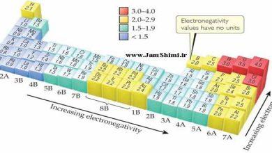 Photo of الکترونگاتیوی چیست + جدول الکترونگاتیوی تمام عناصر