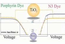 Photo of ارتباط اندازه نانوذرات TiO2 با نوع و اندازه رنگدانه ها در مکانیسم سلول های خورشیدی