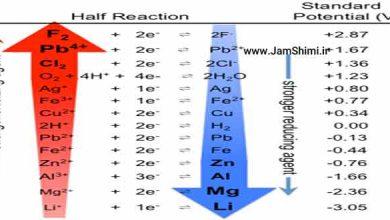 جدول پتانسیل الکترودی ( الکتروشیمیایی) بر اساس گروه عناصر جدول تناوبی