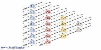 دانلود تست های کنکور آرایش الکترونی عناصر + جواب تشریحی