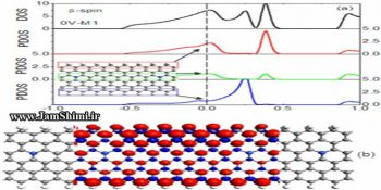 راهنمای رسم نمودار های DOS & PDOS شیمی با نرم افزار گوس سام