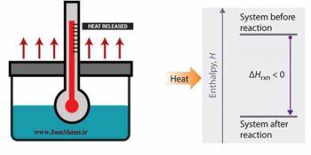 انرژی درونی و آنتالپی و مقایسه تغییرات آن ها