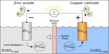 نکات مهم و کنکوری سلول الکتروشیمیایی روی-مس شیمی دوازدهم