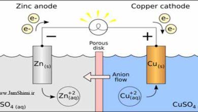 Photo of نکات مهم و کنکوری سلول الکتروشیمیایی روی-مس شیمی دوازدهم