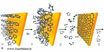 مقاله شیمی سنتز گرافن با بلورینگی و تخلخل قابل تنظیم