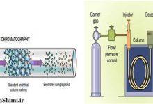 Photo of عیب یابی و رفع مشکلات انواع پیک های کروماتوگرافی گازی