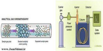 عیب یابی و رفع مشکلات انواع پیک های کروماتوگرافی گازی