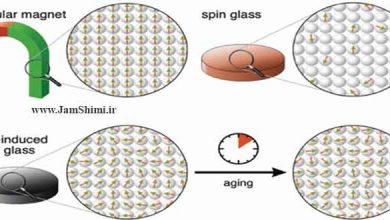 Photo of شیشه اسپینی خودالقا حالت جدیدی از ماده که کشف شد