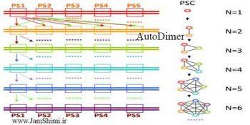 دانلود AutoDimerv 1.0 نرم افزار طراحی پرایمر
