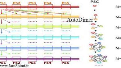 Photo of دانلود AutoDimer 1.0 نرم افزار طراحی پرایمر