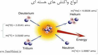 Photo of دسته بندی انواع واکنش های هسته ای