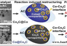Photo of کاتالیزورهای پایه کربنی برای سنتز فیشر-تروپش