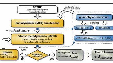 محاسبه آنتروپی ساده برای مولکول های پیچیده