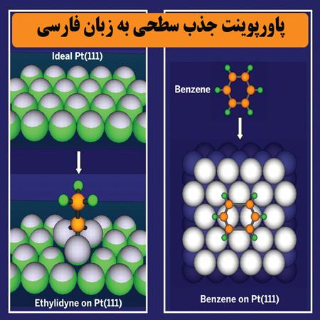 دانلود پاورپوینت جذب سطحی به زبان فارسی