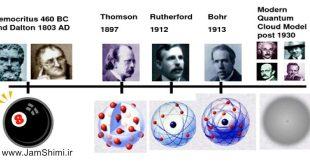 تاریخچه نظریه های اتمی دانشمندان درباره ساختار اتم در شیمی