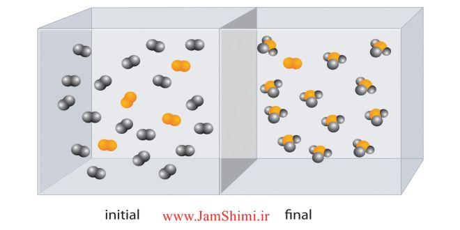 نکات طبقه بندی انواع تعادل همگن و ناهمگن در شیمی پیش دانشگاهی
