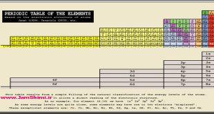 آیا می دانستید عناصر با عدد اتمی بزرگتر از 118 در جدول تناوبی چارلز ژانت قرار می گیرند؟