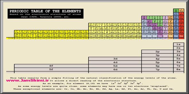 جدول تناوبی شارل ژانت ، خواص ، ملاک طبقه بندی ، مزایا و معایب و عنصرهای دسته g