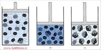 عوامل موثر بر ثابت تعادل و جابجایی تعادل های شیمیایی