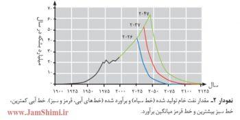 تفسیر و توضیحات نمودار صفحه 44 شیمی 2 یازدهم دبیرستان