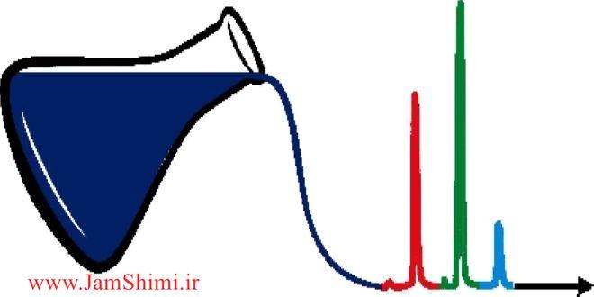 دانلود مقاله کمومتریکس و اهمیت شبیه سازی مطالعه موردی واکنش های سینتیکی وتعادل