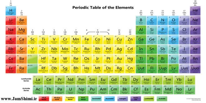 Photo of شعر شیمی با موضوع جدول تناوبی عناصر