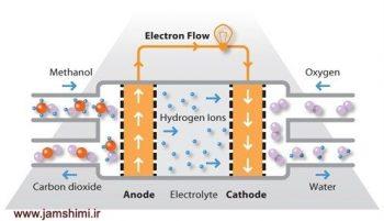 ساخت پیل سوختی DMFCs متانولی با استفاده از فناوری نانو در دانشگاه صنعتی امیرکبیر