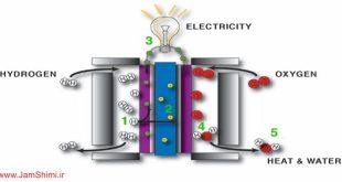 انواع پیل های سوختی در شیمی و ویژگی های آن ها