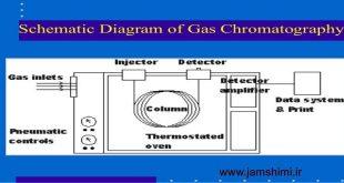 دانلود جزوه مبانی کروماتوگرافی گازی Basic Gas Chromatography