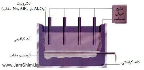 نکات کنکوری فرایند هال برای استخراج آلومینیوم