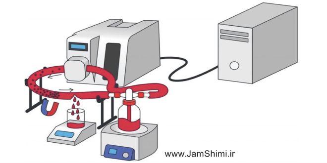 ابداع روشی برای جلوگیری از خونریزی داخلی با نانوذرات مغناطیسی