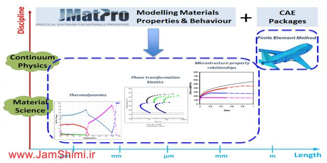 دانلود JMatPro 7.0 x86 نرم افزار شبیه ساز خواص مواد و فلزات در آلیاژ ها