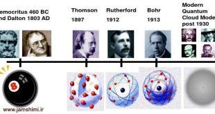 خلاصه نظریه های اتمی دانشمندان و کشفیات آنها