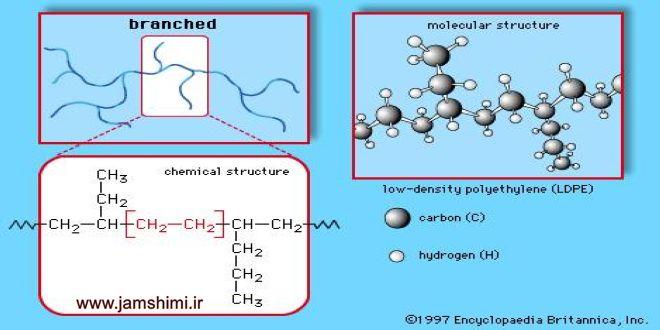 دانلود مقاله شیمی بررسي اثرات متقابل ضريب اصطكاك و چسبندگي پلي اتيلن سبك