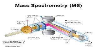 دانلود جزوه آموزش طیف سنجی جرمی Mass Spectrometry
