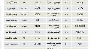 دانلود جدول جرم مولی ترکیبات کتاب شیمی